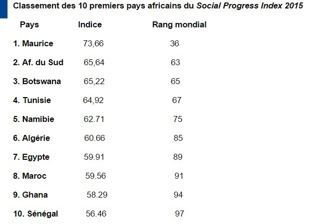 Indice du progrès social mondial: le Sénégal dans le top 10 des pays africains, mieux que l'Inde et le Pakistan
