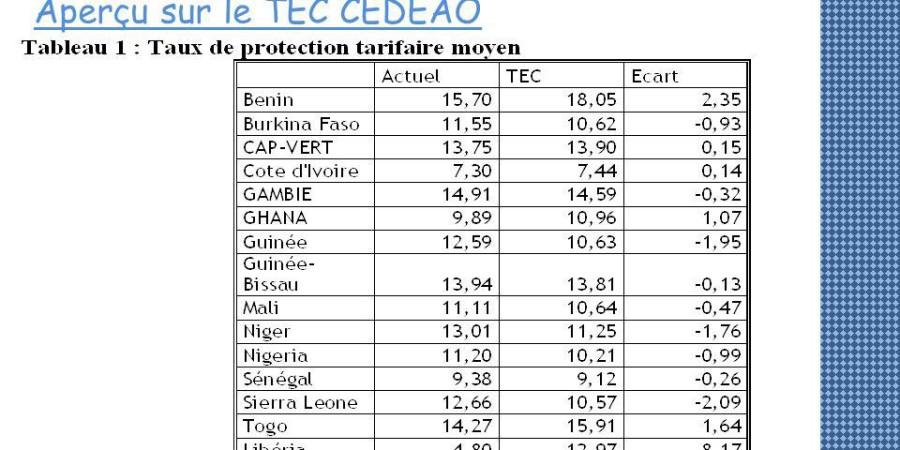 TEC/CEDEAO : Seuls huit pays sur 15 ont entamé sa mise en œuvre au 30 avril 2015