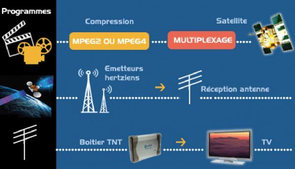 Télévision Numérique terrestre : Les assurances du CNRA sur certaines questions essentielles