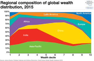 regional-wealth-distribution1