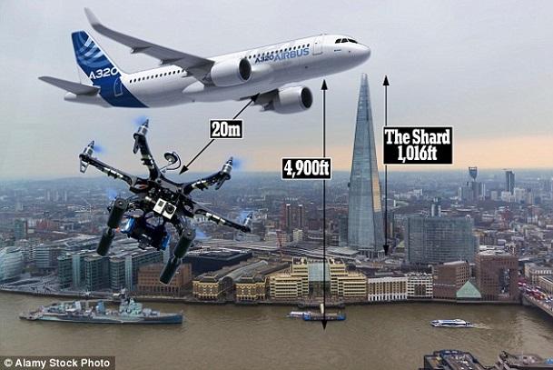Londres Un accident évité par « pure chance » entre un avion transportant 165 passagers et un drone