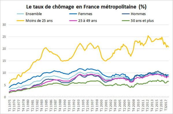 France-Emploi : 65% des Jeunes non diplômés en contrat précaire, moins on est diplômé, plus on est exposé à la pénibilité au travail