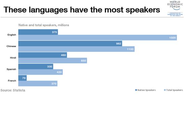Langues les plus parlées : L'anglais caracole toujours en tête, le français en cinquième position