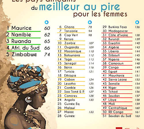 Rapport Women, Security and Peace Index : Togo et Ghana les deux pays les plus favorables aux femmes en Afrique de l'Ouest